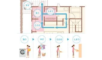 家事導線の注意すべきポイント4つ