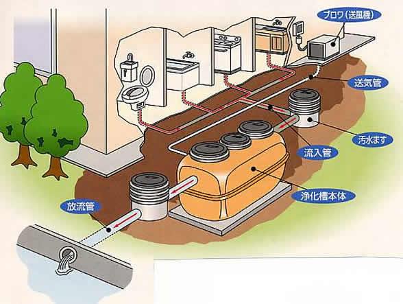 浄化槽と下水道の違いは?メリット・デメリット8選